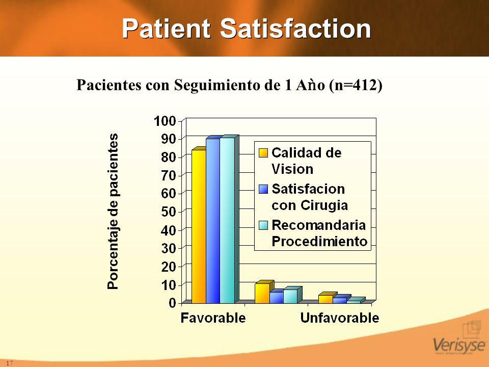 17 Patient Satisfaction Pacientes con Seguimiento de 1 Ao (n=412) Porcentaje de pacientes
