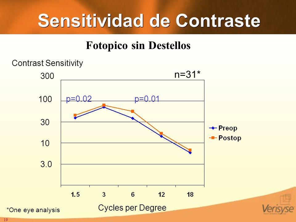 19 Sensitividad de Contraste n=31* 3.0 10 30 100 300 Cycles per Degree Contrast Sensitivity p=0.02p=0.01 *One eye analysis Fotopico sin Destellos