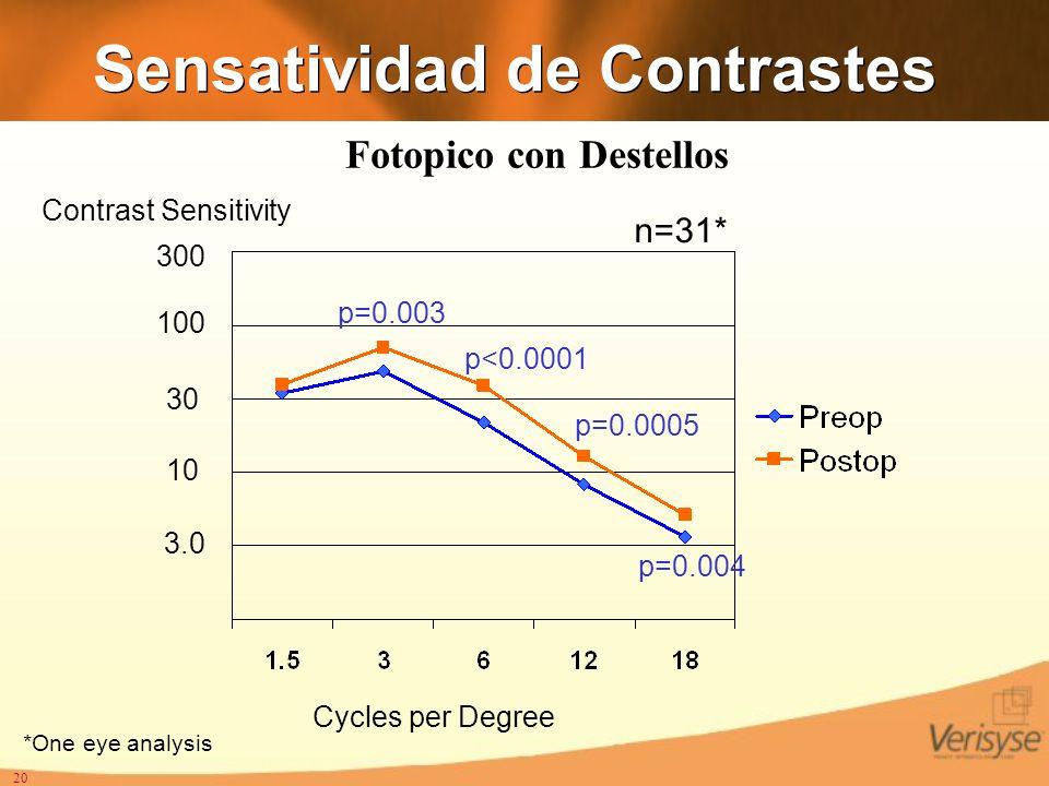 20 Sensatividad de Contrastes n=31* 3.0 10 30 100 300 Cycles per Degree Contrast Sensitivity p=0.003 p<0.0001 p=0.0005 p=0.004 *One eye analysis Fotop