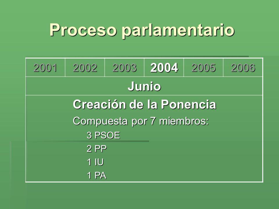 Proceso parlamentario 200120022003200420052006 Junio Creación de la Ponencia Compuesta por 7 miembros: 3 PSOE 2 PP 1 IU 1 PA