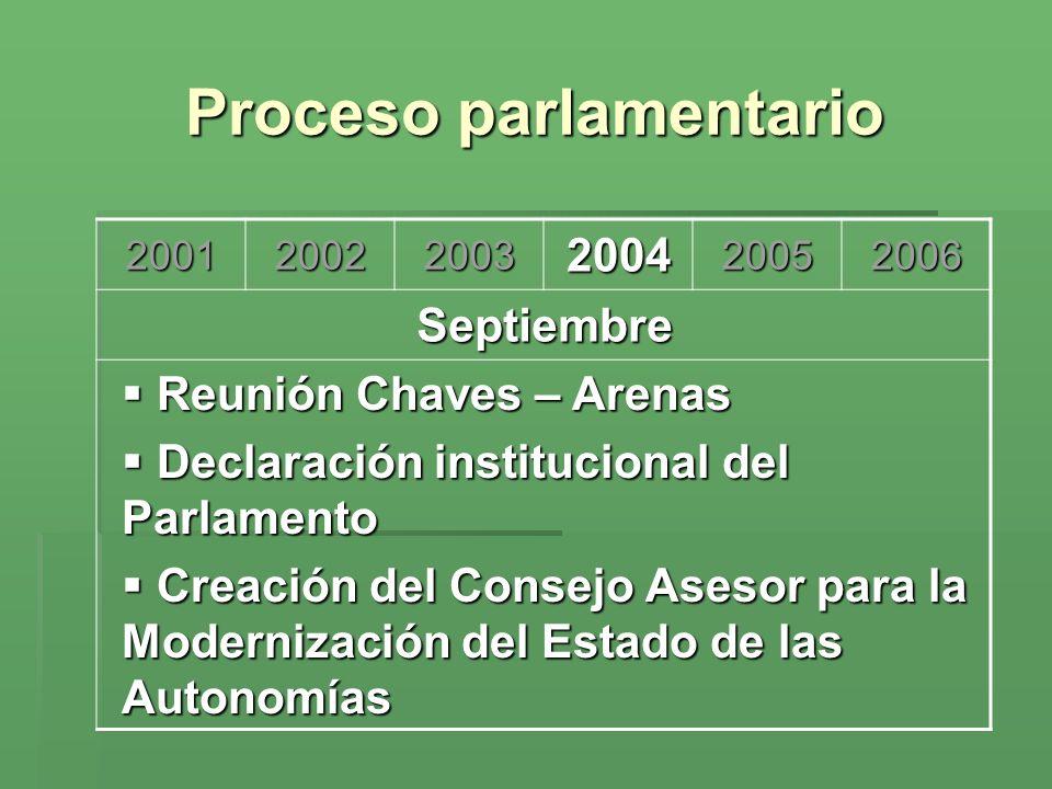Proceso parlamentario 200120022003200420052006 Septiembre Reunión Chaves – Arenas Reunión Chaves – Arenas Declaración institucional del Parlamento Dec