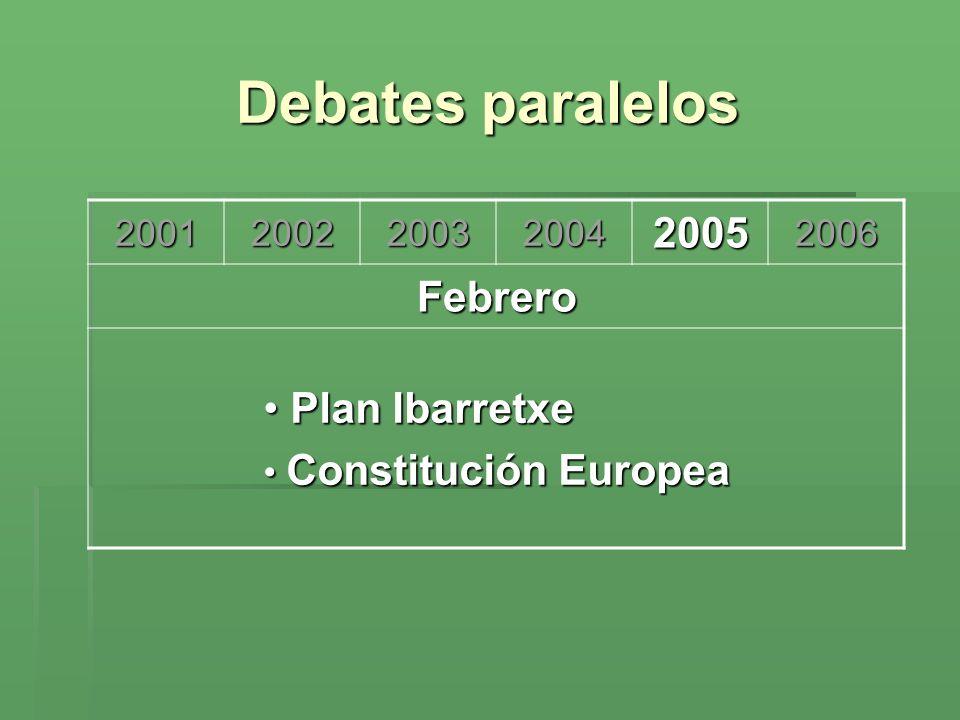 Debates paralelos 200120022003200420052006 Febrero Plan Ibarretxe Plan Ibarretxe Constitución Europea Constitución Europea