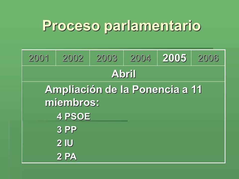 Proceso parlamentario 200120022003200420052006 Abril Ampliación de la Ponencia a 11 miembros: 4 PSOE 3 PP 2 IU 2 PA