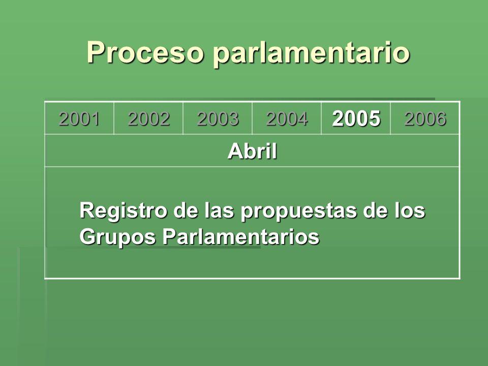 Proceso parlamentario 200120022003200420052006 Abril Registro de las propuestas de los Grupos Parlamentarios