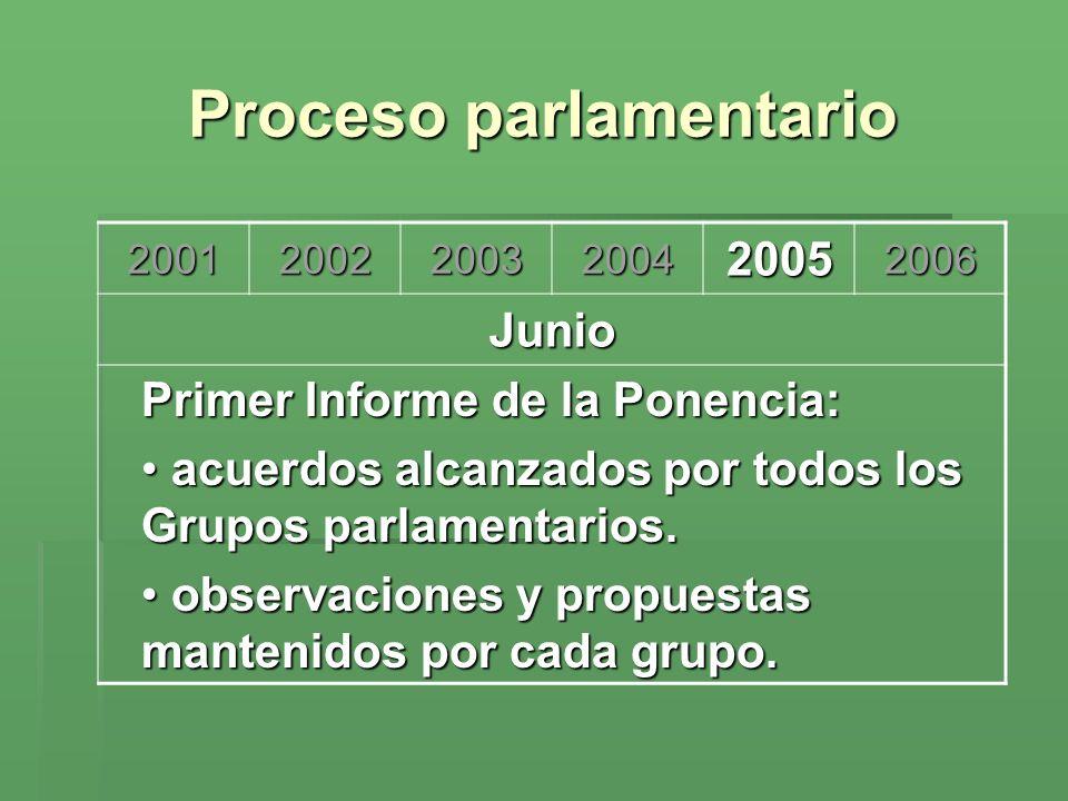 Proceso parlamentario 200120022003200420052006 Junio Primer Informe de la Ponencia: acuerdos alcanzados por todos los Grupos parlamentarios. acuerdos