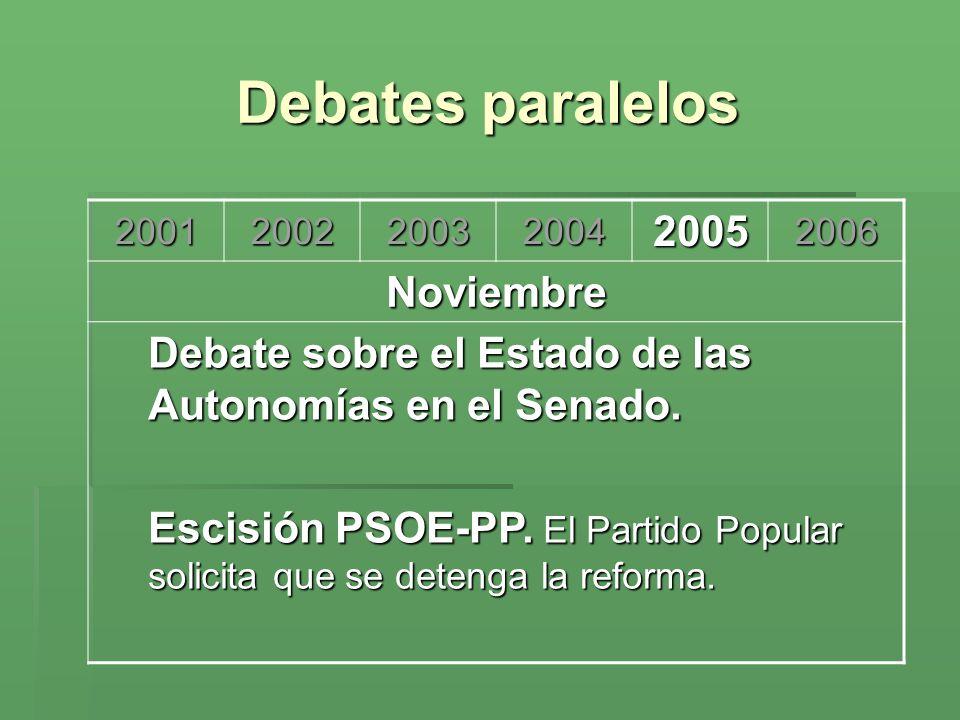 Debates paralelos 200120022003200420052006 Noviembre Debate sobre el Estado de las Autonomías en el Senado. Escisión PSOE-PP. El Partido Popular solic
