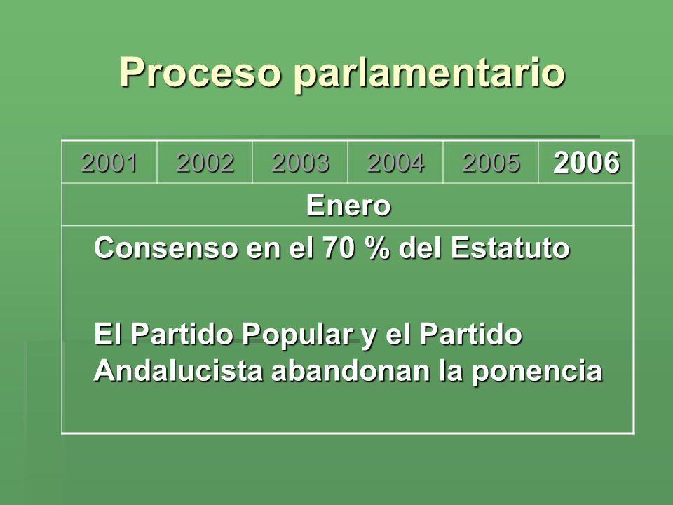 Proceso parlamentario 200120022003200420052006 Enero Consenso en el 70 % del Estatuto El Partido Popular y el Partido Andalucista abandonan la ponenci