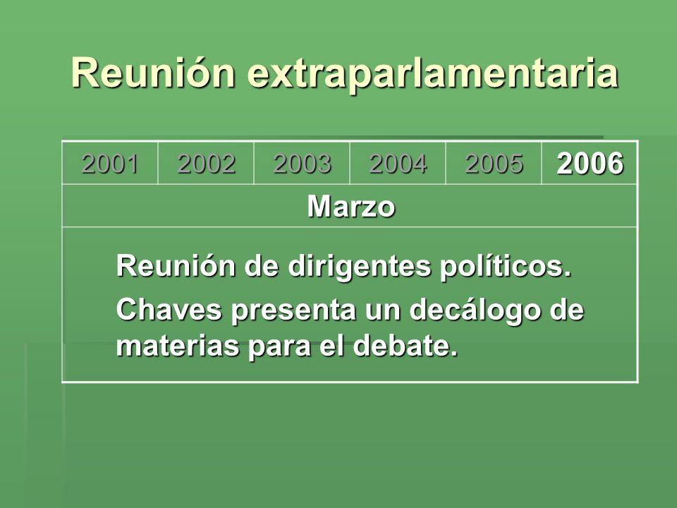 Reunión extraparlamentaria 200120022003200420052006 Marzo Reunión de dirigentes políticos. Chaves presenta un decálogo de materias para el debate.