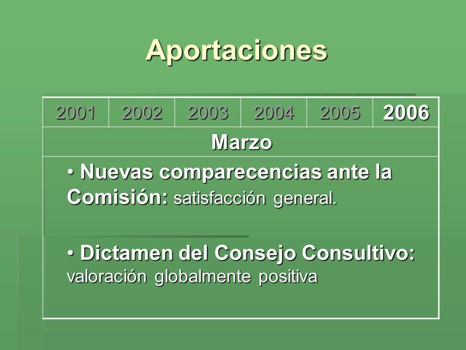Aportaciones 200120022003200420052006 Marzo Nuevas comparecencias ante la Comisión: satisfacción general. Nuevas comparecencias ante la Comisión: sati