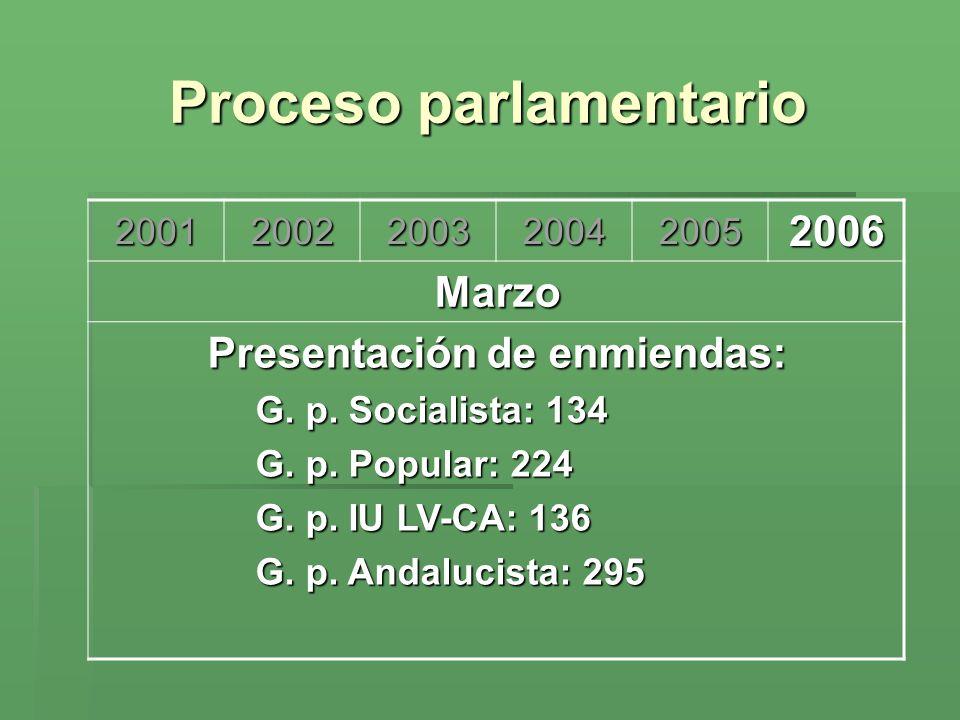 Proceso parlamentario 200120022003200420052006 Marzo Presentación de enmiendas: G. p. Socialista: 134 G. p. Popular: 224 G. p. IU LV-CA: 136 G. p. And