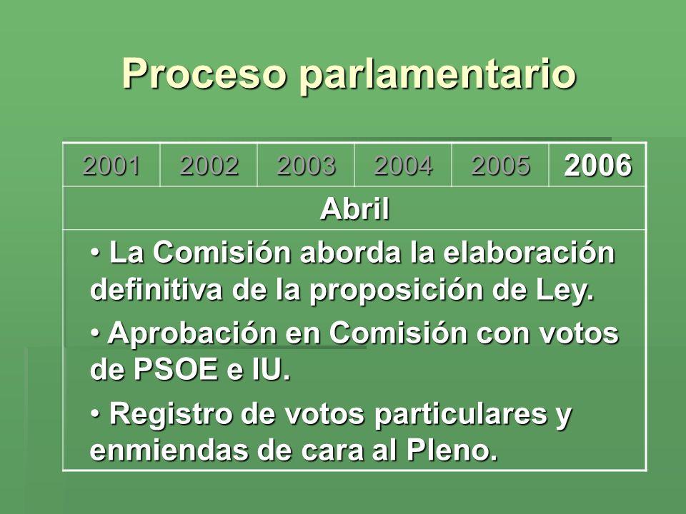 Proceso parlamentario 200120022003200420052006 Abril La Comisión aborda la elaboración definitiva de la proposición de Ley. La Comisión aborda la elab