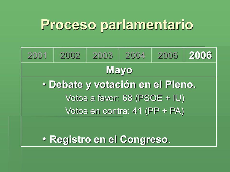 Proceso parlamentario 200120022003200420052006 Mayo Debate y votación en el Pleno. Debate y votación en el Pleno. Votos a favor: 68 (PSOE + IU) Votos