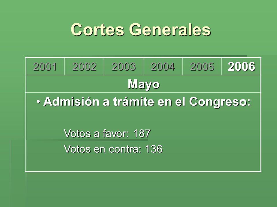 Cortes Generales 200120022003200420052006 Mayo Admisión a trámite en el Congreso: Admisión a trámite en el Congreso: Votos a favor: 187 Votos en contr