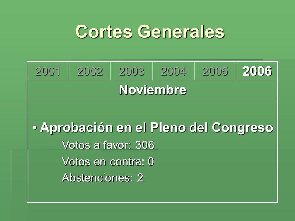 Cortes Generales 200120022003200420052006 Noviembre Aprobación en el Pleno del Congreso Aprobación en el Pleno del Congreso Votos a favor: 306 Votos e