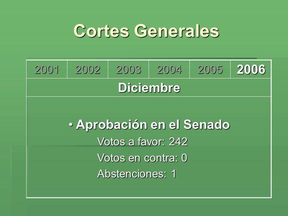 Cortes Generales 200120022003200420052006 Diciembre Aprobación en el Senado Aprobación en el Senado Votos a favor: 242 Votos en contra: 0 Abstenciones