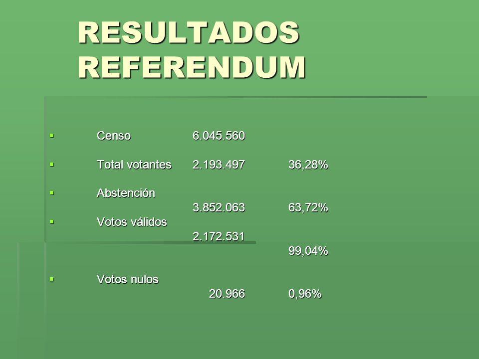 RESULTADOS REFERENDUM Censo6.045.560 Censo6.045.560 Total votantes2.193.497 36,28% Total votantes2.193.497 36,28% Abstención Abstención 3.852.063 63,7