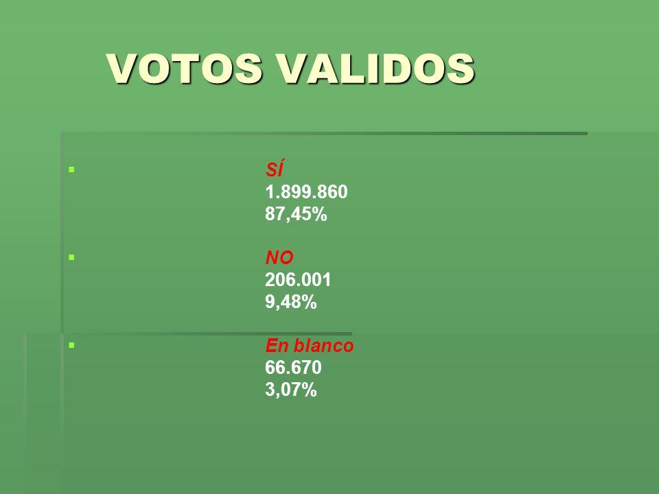 VOTOS VALIDOS SÍ 1.899.860 87,45% NO 206.001 9,48% En blanco 66.670 3,07%