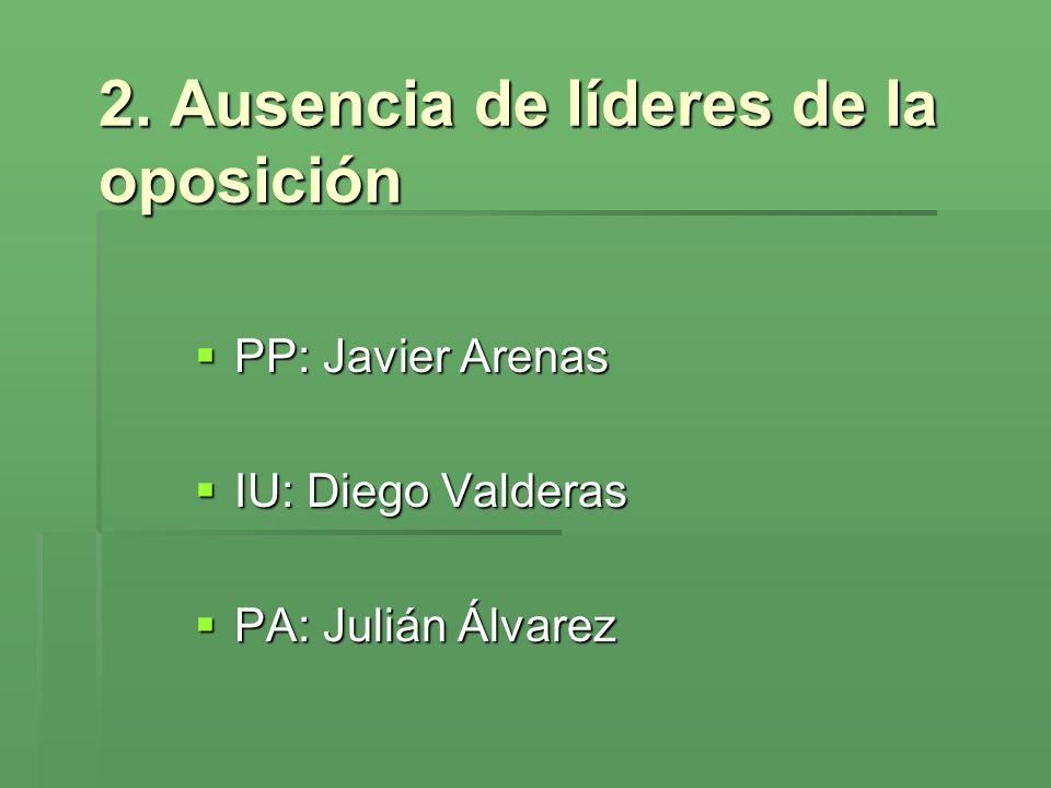 2. Ausencia de líderes de la oposición PP: Javier Arenas PP: Javier Arenas IU: Diego Valderas IU: Diego Valderas PA: Julián Álvarez PA: Julián Álvarez