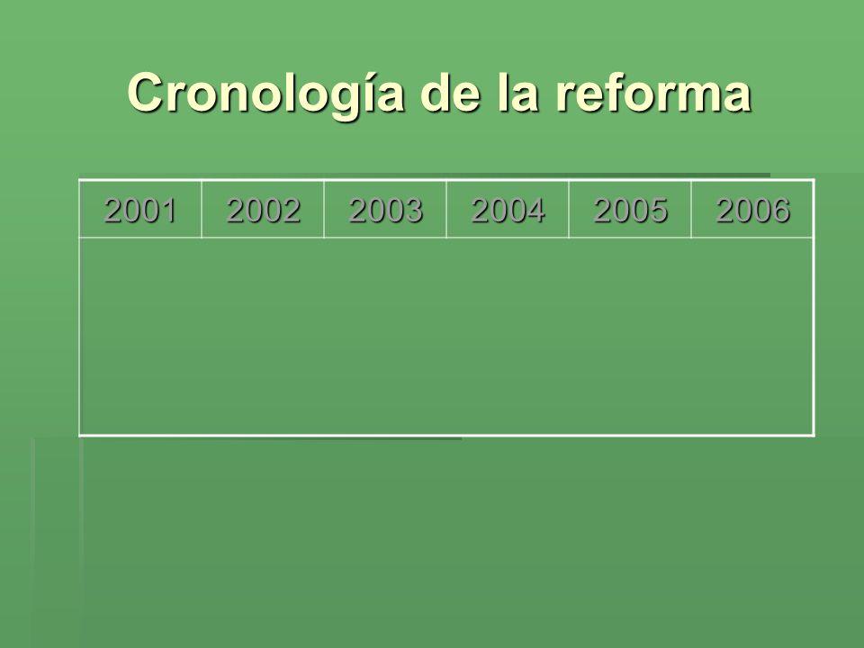 Cronología de la reforma 200120022003200420052006