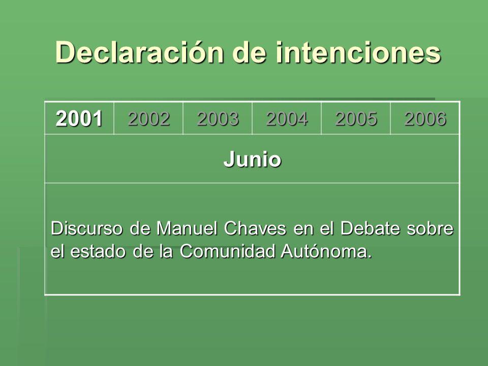 Declaración de intenciones 200120022003200420052006 Mayo Medidas para la Segunda Modernización de Andalucía.