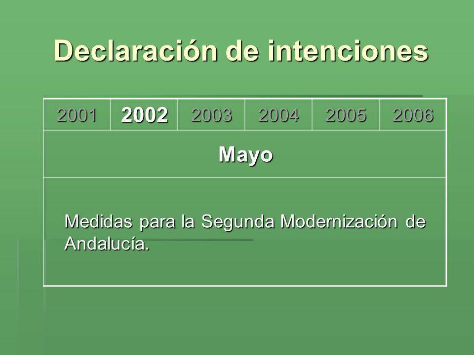 Proceso parlamentario 200120022003200420052006 Enero Consenso en el 70 % del Estatuto El Partido Popular y el Partido Andalucista abandonan la ponencia
