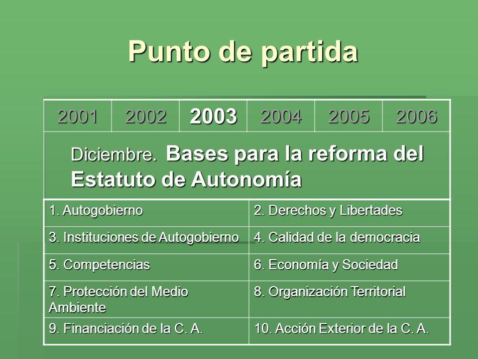 Punto de partida 200120022003200420052006 Diciembre. Bases para la reforma del Estatuto de Autonomía 1. Autogobierno 2. Derechos y Libertades 3. Insti