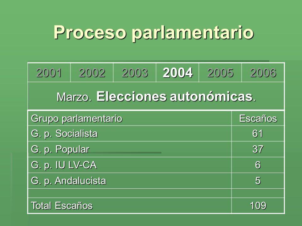 Proceso parlamentario 200120022003200420052006 Marzo. Elecciones autonómicas. Grupo parlamentario Escaños G. p. Socialista 61 G. p. Popular 37 G. p. I