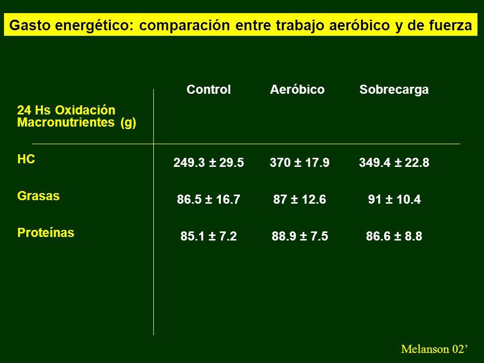 Gasto energético: comparación entre trabajo aeróbico y de fuerza Melanson 02 Control 249.3 ± 29.5 86.5 ± 16.7 85.1 ± 7.2 24 Hs Oxidación Macronutrient
