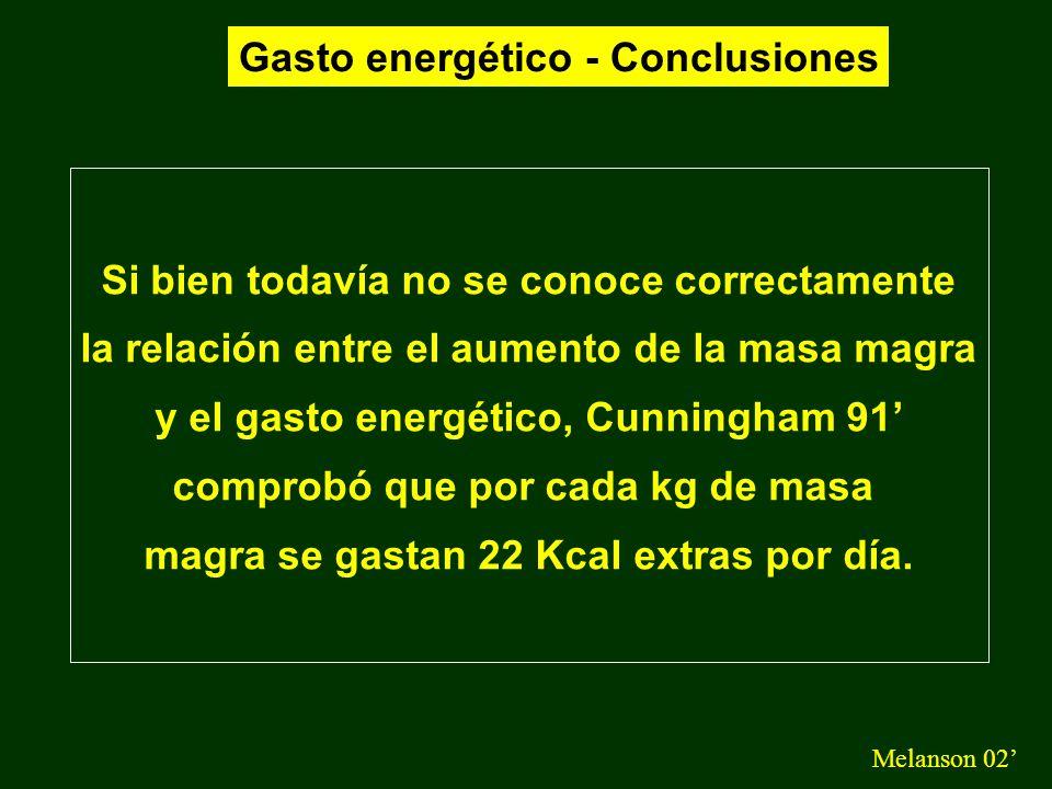 Gasto energético - Conclusiones Melanson 02 Si bien todavía no se conoce correctamente la relación entre el aumento de la masa magra y el gasto energé
