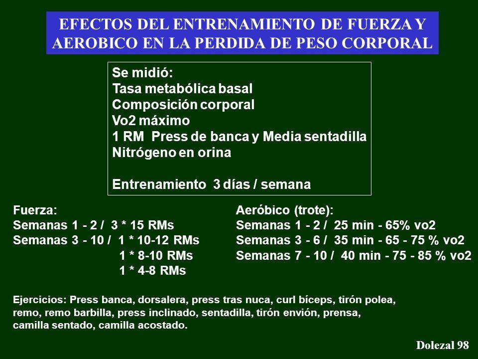 Gasto energético - Conclusiones Dolezal 98 EFECTOS DEL ENTRENAMIENTO DE FUERZA Y AEROBICO EN LA PERDIDA DE PESO CORPORAL Se midió: Tasa metabólica bas