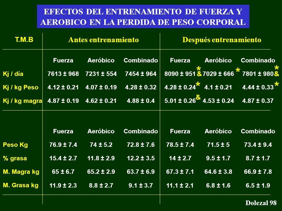 Gasto energético - Conclusiones Dolezal 98 EFECTOS DEL ENTRENAMIENTO DE FUERZA Y AEROBICO EN LA PERDIDA DE PESO CORPORAL Fuerza 7613 ± 968 4.12 ± 0.21