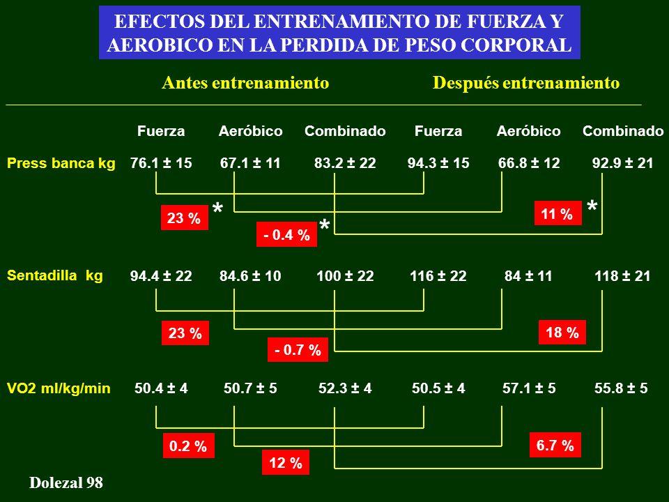 Gasto energético - Conclusiones Dolezal 98 EFECTOS DEL ENTRENAMIENTO DE FUERZA Y AEROBICO EN LA PERDIDA DE PESO CORPORAL Fuerza 76.1 ± 15 94.4 ± 22 50
