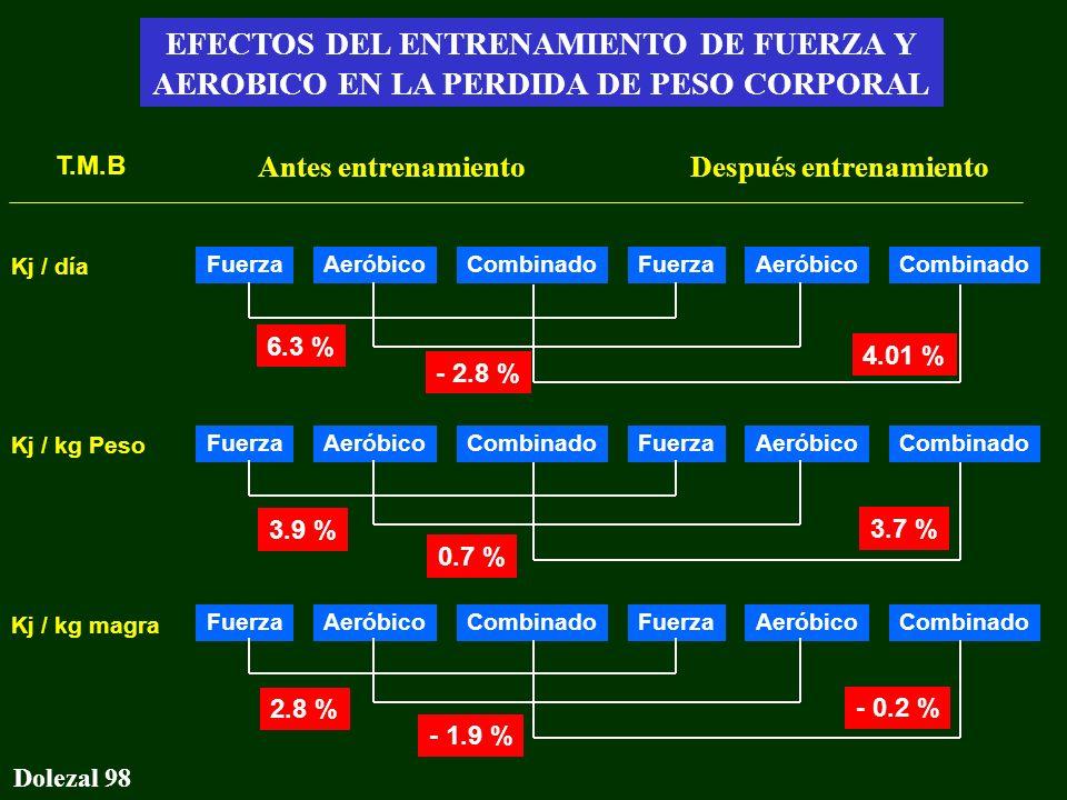 Gasto energético - Conclusiones Dolezal 98 EFECTOS DEL ENTRENAMIENTO DE FUERZA Y AEROBICO EN LA PERDIDA DE PESO CORPORAL Antes entrenamientoDespués en