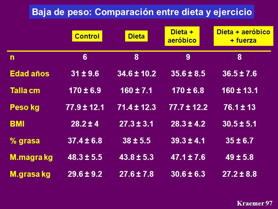 Kraemer 97 Baja de peso: Comparación entre dieta y ejercicio n Edad años Talla cm Peso kg BMI % grasa M.magra kg M.grasa kg 6 31 ± 9.6 170 ± 6.9 77.9