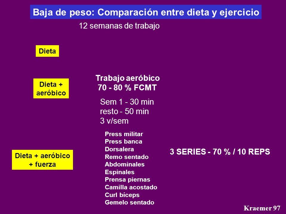 Kraemer 97 Baja de peso: Comparación entre dieta y ejercicio Dieta Dieta + aeróbico Dieta + aeróbico + fuerza Trabajo aeróbico 70 - 80 % FCMT Sem 1 -