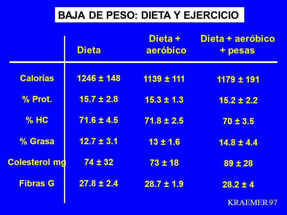 KRAEMER 97 BAJA DE PESO: DIETA Y EJERCICIO Dieta Dieta + aeróbico Dieta + aeróbico + pesas 1246 ± 148 15.7 ± 2.8 71.6 ± 4.5 12.7 ± 3.1 74 ± 32 27.8 ±