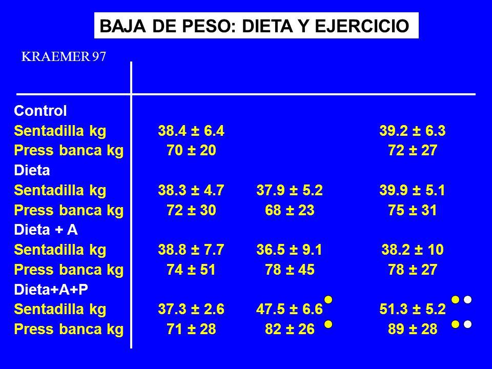 KRAEMER 97 BAJA DE PESO: DIETA Y EJERCICIO 38.4 ± 6.4 70 ± 20 38.3 ± 4.7 72 ± 30 38.8 ± 7.7 74 ± 51 37.3 ± 2.6 71 ± 28 Control Sentadilla kg Press ban