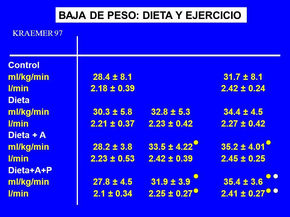 KRAEMER 97 BAJA DE PESO: DIETA Y EJERCICIO 28.4 ± 8.1 2.18 ± 0.39 30.3 ± 5.8 2.21 ± 0.37 28.2 ± 3.8 2.23 ± 0.53 27.8 ± 4.5 2.1 ± 0.34 Control ml/kg/mi