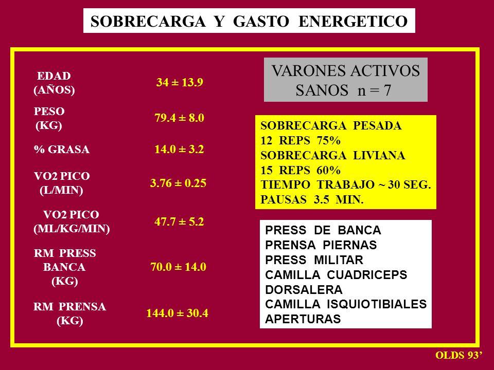 SOBRECARGA Y GASTO ENERGETICO EDAD (AÑOS) PESO (KG) % GRASA VO2 PICO (L/MIN) VO2 PICO (ML/KG/MIN) RM PRESS BANCA (KG) RM PRENSA (KG) 34 ± 13.9 79.4 ±