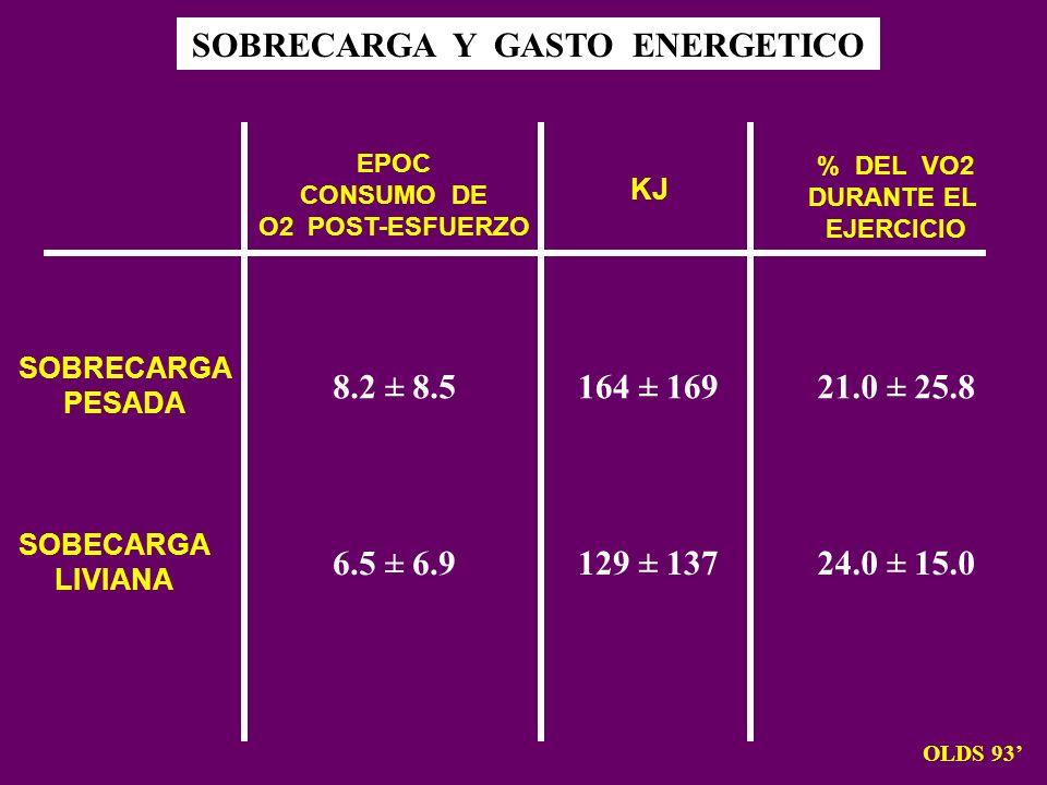 SOBRECARGA Y GASTO ENERGETICO OLDS 93 SOBRECARGA PESADA SOBECARGA LIVIANA EPOC CONSUMO DE O2 POST-ESFUERZO KJ % DEL VO2 DURANTE EL EJERCICIO 8.2 ± 8.5