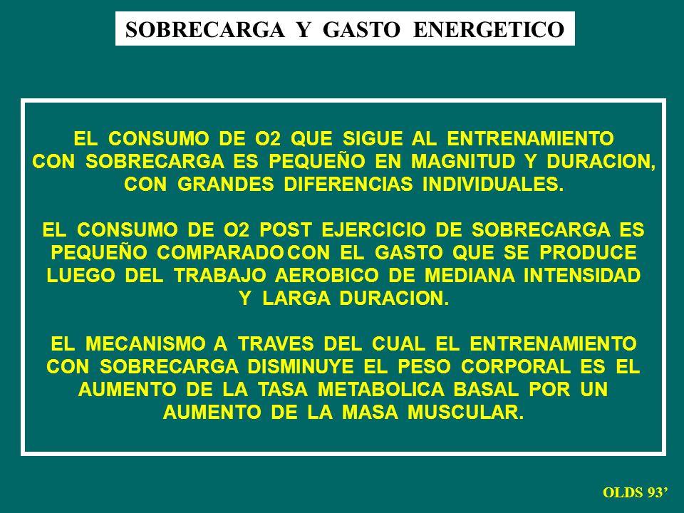 SOBRECARGA Y GASTO ENERGETICO OLDS 93 EL CONSUMO DE O2 QUE SIGUE AL ENTRENAMIENTO CON SOBRECARGA ES PEQUEÑO EN MAGNITUD Y DURACION, CON GRANDES DIFERE