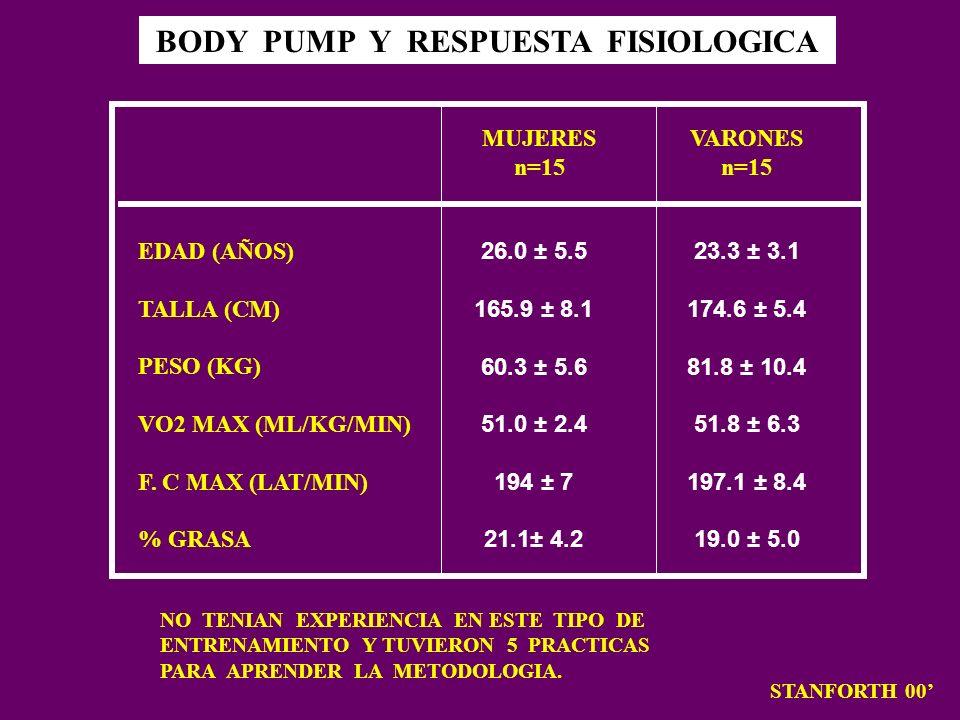 BODY PUMP Y RESPUESTA FISIOLOGICA STANFORTH 00 MUJERES n=15 VARONES n=15 EDAD (AÑOS) TALLA (CM) PESO (KG) VO2 MAX (ML/KG/MIN) F. C MAX (LAT/MIN) % GRA