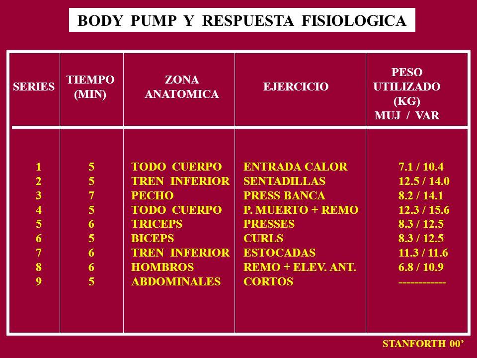 BODY PUMP Y RESPUESTA FISIOLOGICA STANFORTH 00 SERIES 123456789123456789 TIEMPO (MIN) 557565665557565665 ZONA ANATOMICA TODO CUERPO TREN INFERIOR PECH