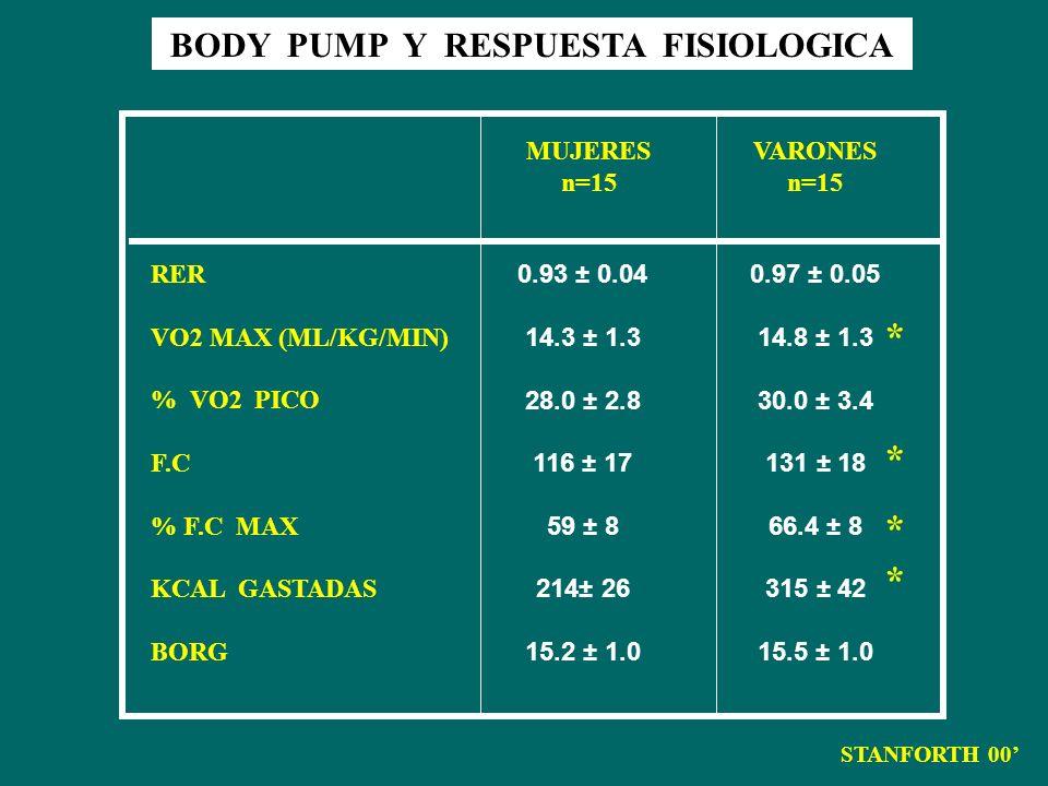 BODY PUMP Y RESPUESTA FISIOLOGICA STANFORTH 00 MUJERES n=15 VARONES n=15 RER VO2 MAX (ML/KG/MIN) % VO2 PICO F.C % F.C MAX KCAL GASTADAS BORG 0.93 ± 0.