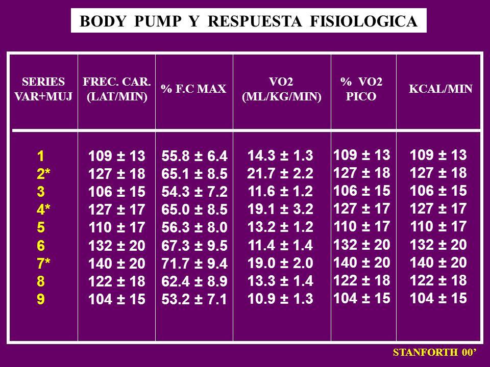 BODY PUMP Y RESPUESTA FISIOLOGICA STANFORTH 00 SERIES VAR+MUJ 1 2* 3 4* 5 6 7* 8 9 FREC. CAR. (LAT/MIN) % F.C MAX VO2 (ML/KG/MIN) % VO2 PICO KCAL/MIN