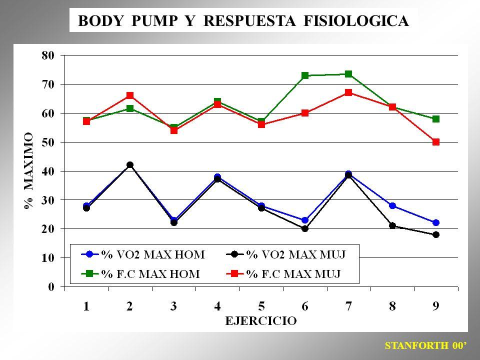 BODY PUMP Y RESPUESTA FISIOLOGICA STANFORTH 00