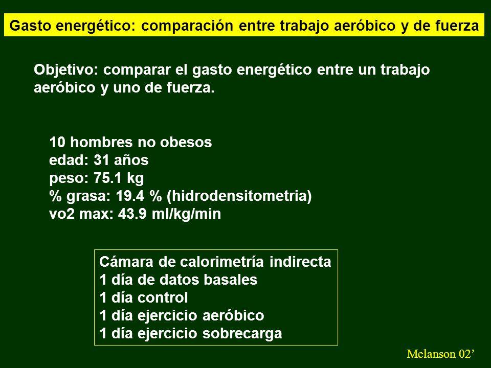 Gasto energético: comparación entre trabajo aeróbico y de fuerza Melanson 02 Los sujetos recibieron comidas reguladas 30 % grasa - 15 % proteína - 55 % hidratos de acuerdo al gasto metabólico basal calculado inicialmente.