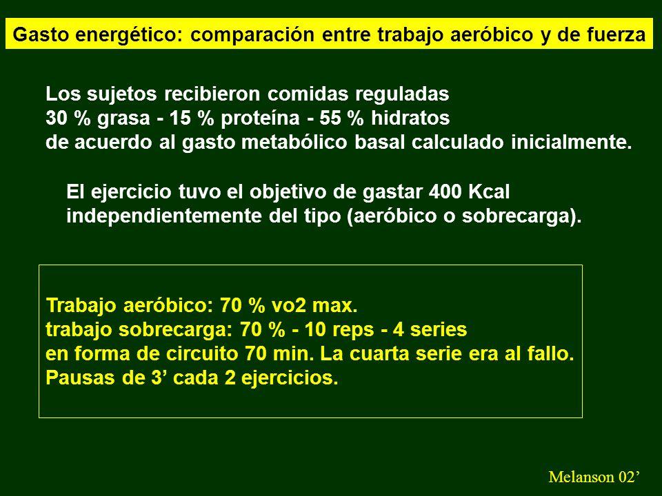 Gasto energético: comparación entre trabajo aeróbico y de fuerza Melanson 02 Control 2260 ± 96 1.68 ± 0.08 1.59 ± 0.07 1.85 ± 0.07 1.08 ± 0.06 24 Hs (Kcal) Ejercicio (Kcal/min) 30 min EPOC Almuerzo - acostarse (Kcal/min) Sueño (Kcal / min) r ejercicio r día Sobrecarga 2730 ± 105 6.05 ± 0.31 2.63 ± 0.1 1.94 ± 0.07 1.07 ± 0.07 1.02 ± 0.01 0.88 ± 0.01 Aeróbico 2.787 ± 77 11.2 ± 0.41 2.5 ± 0.2 1.87 ± 0.06 1.06 ± 0.06 0.96 ± 0.01 0.89 ± 0.01