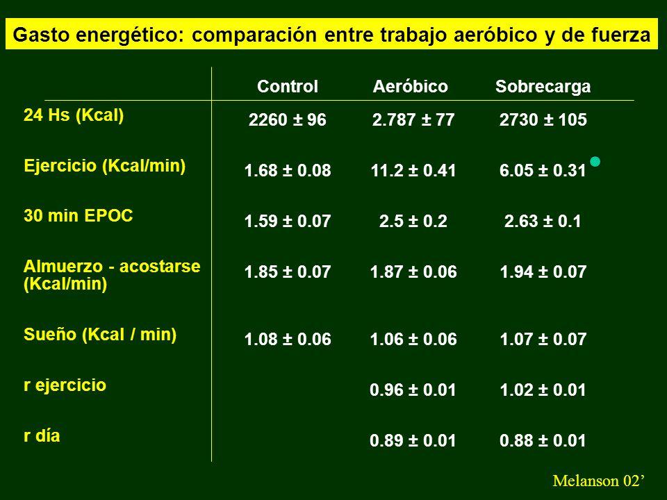Gasto energético: comparación entre trabajo aeróbico y de fuerza Melanson 02 Control 249.3 ± 29.5 86.5 ± 16.7 85.1 ± 7.2 24 Hs Oxidación Macronutrientes (g) HC Grasas Proteínas Sobrecarga 349.4 ± 22.8 91 ± 10.4 86.6 ± 8.8 Aeróbico 370 ± 17.9 87 ± 12.6 88.9 ± 7.5