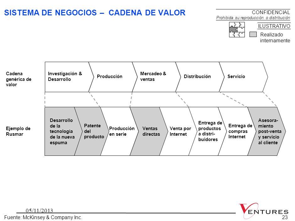 2205/11/201322 SISTEMA DE NEGOCIOS Y ORGANIZACIÓN – CONTENIDO Fuente:McKinsey & Company Inc. Resume qué partes de la cadena de valor en las que partic